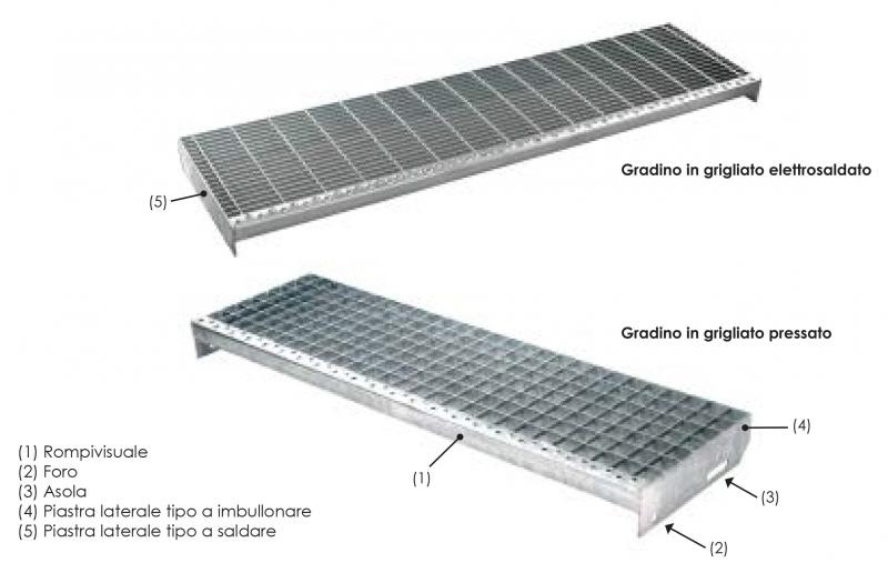 Nc2 grid i nostri prodotti for Gradini in ferro per scale esterne